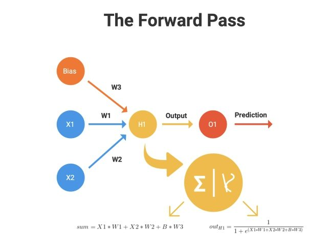 Figure 4. The Forward Pass