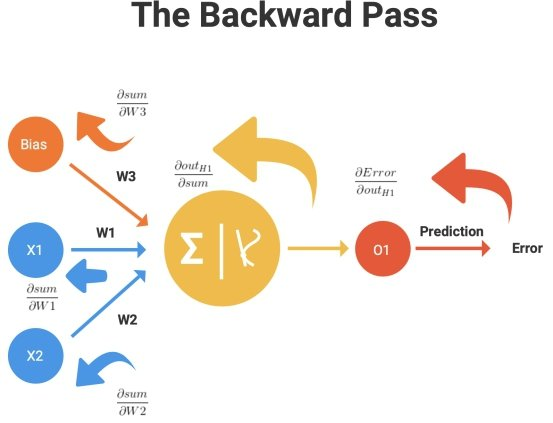 Figure 5. The Backward Pass