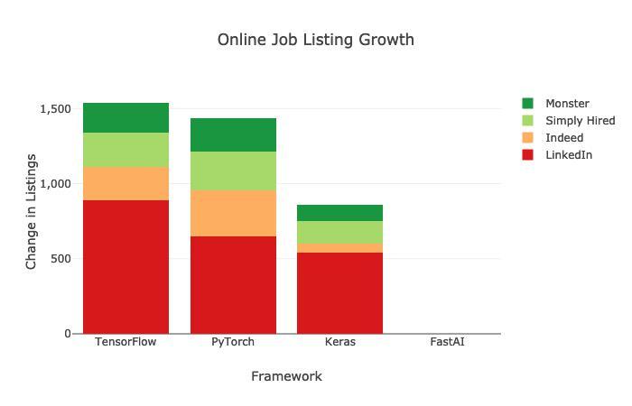 PyTorch jobs - 3