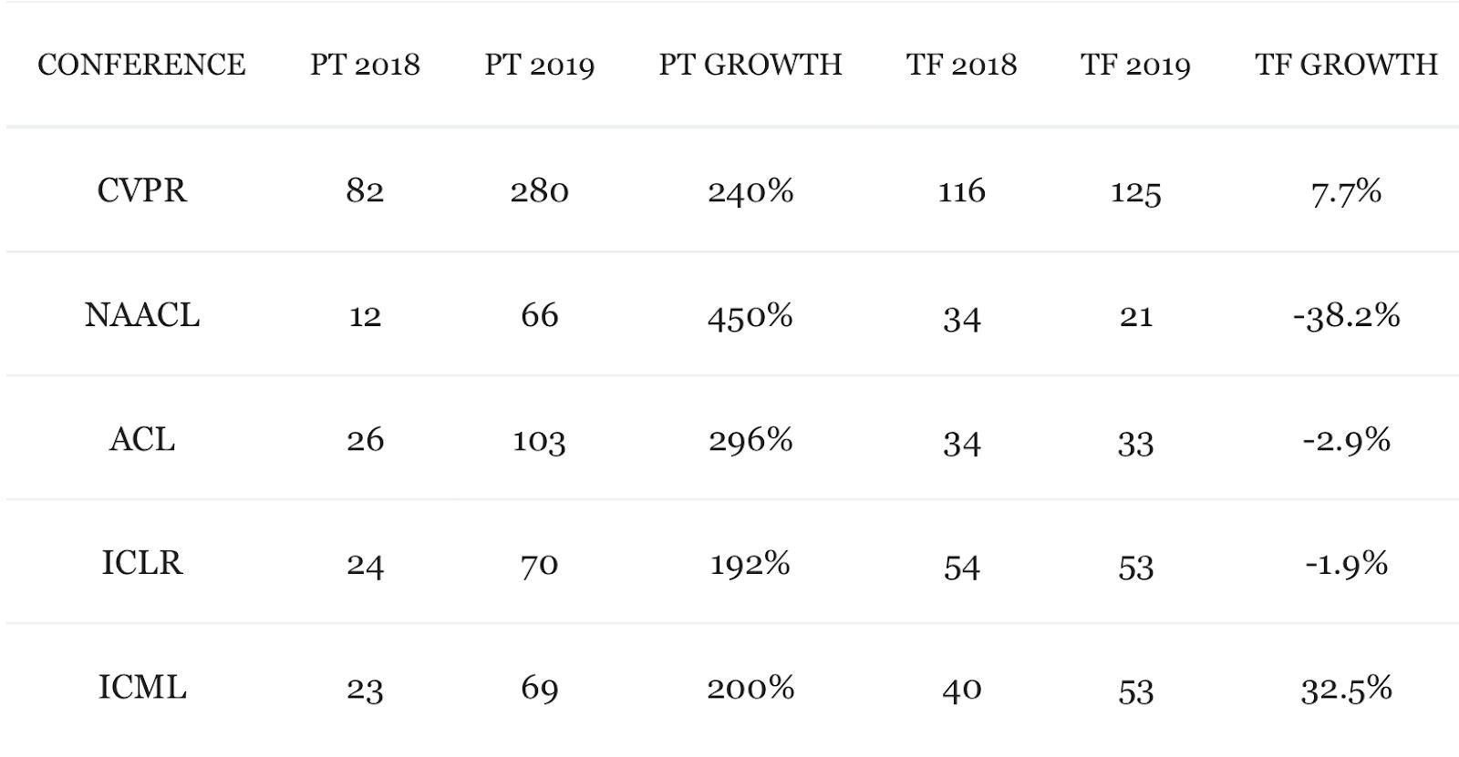 pyTorch Growth -2