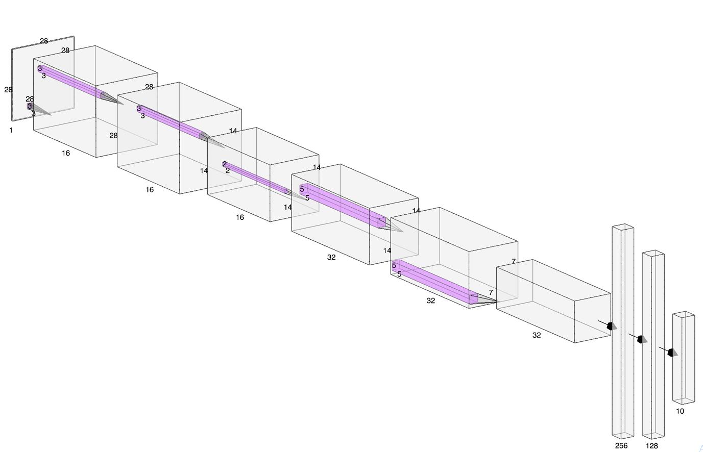 Figure 11. Architecture