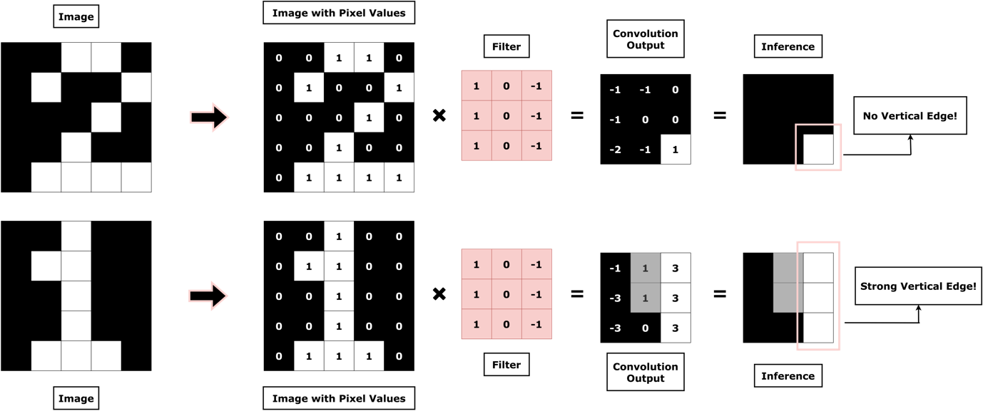Figure 3. The Power of Convolutions!
