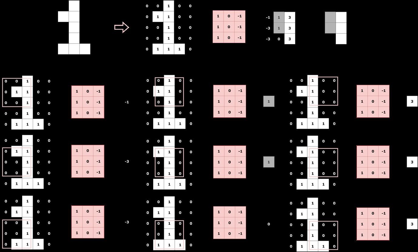 Figure 4. Convolution Operation on Digit '1'