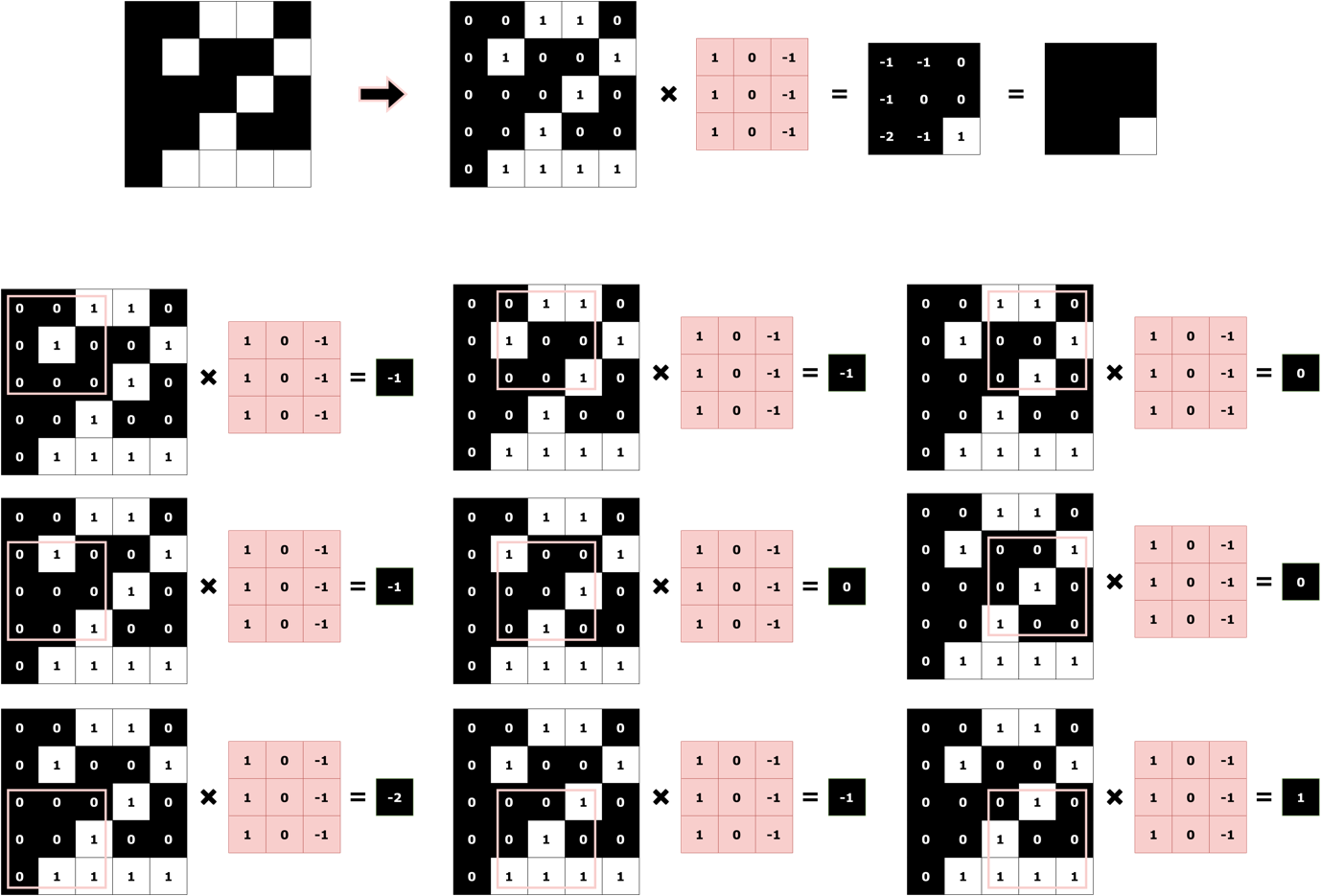 Figure 5. Convolutional Operation on Digit '2'