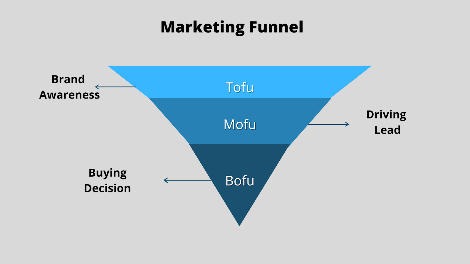 marketing funnel-4