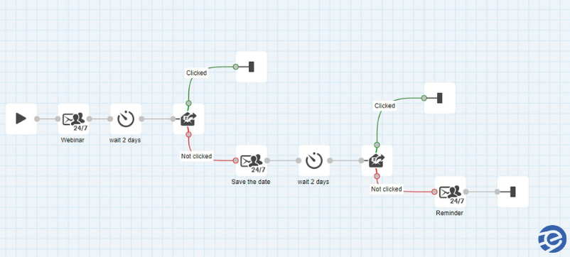 Automated workflow in the eSputnik system