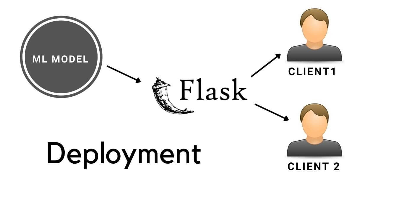 Training and Deploying the Machine Learning model on Flask Server