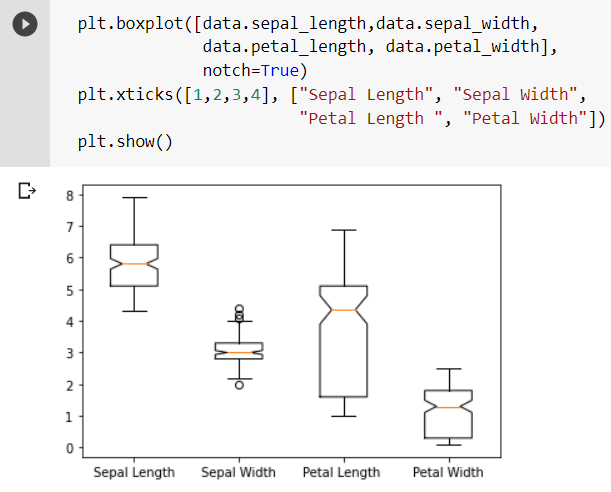 Data Visualization Techniques for Analysis in Python Programming Language