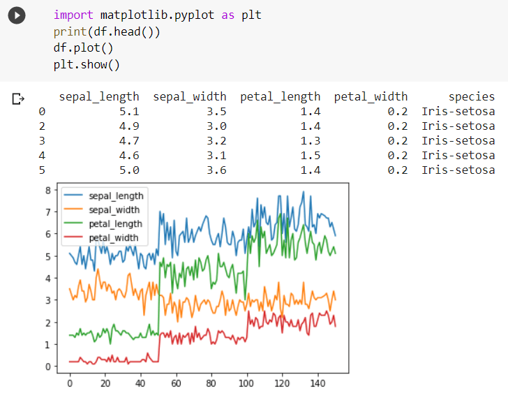 Pandas Library in Data Science