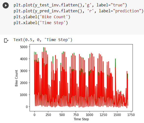 Time Series Prediction Using LSTM