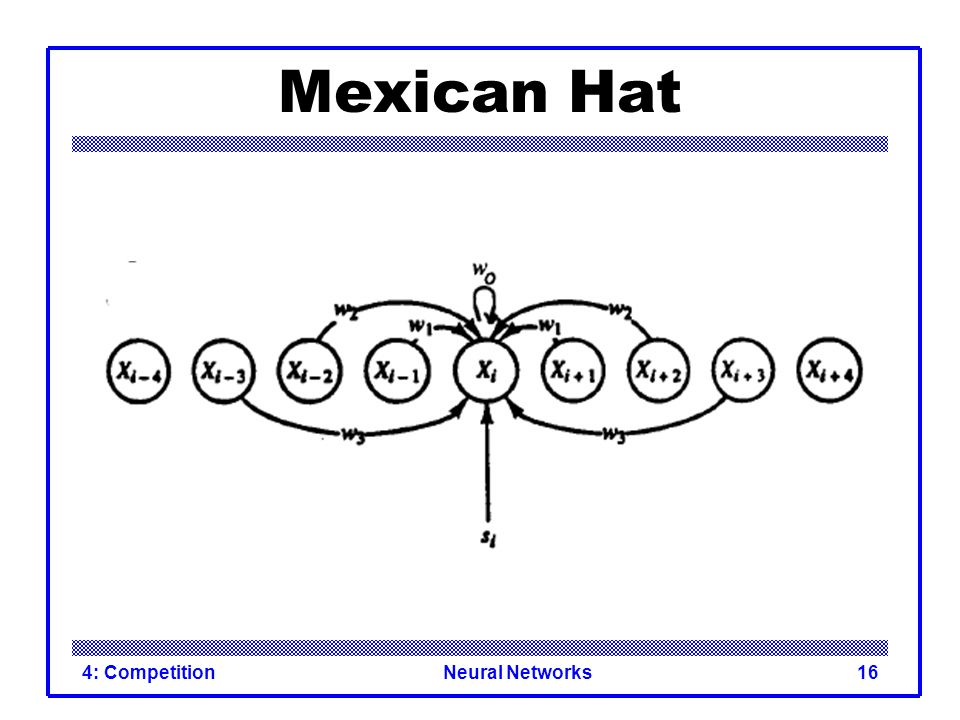 Optimizing the Algorithm of Mexican Hat Neural Network with Sliding Window Technique